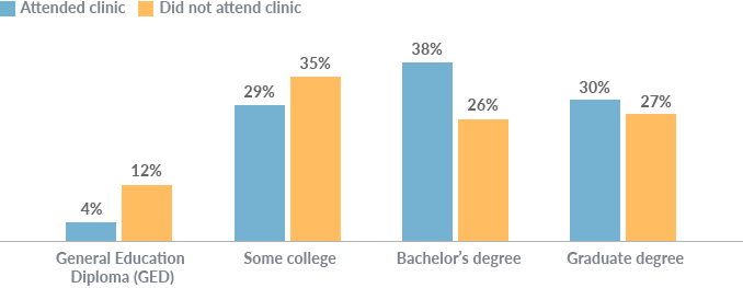 Grouped column chart showing the percentage distribution of the education level of parents whose child did/did not attend clinic. GED: 4% of parents whose child attended clinic, 12% of parents whose child did not attend clinic. Some college: 29% of parents whose child attended clinic, 35% of parents whose child did not attend clinic. Bachelor's degree: 38% of parents whose child attended clinic, 26% of parents whose child did not attend clinic. Graduate degree: 30% of parents whose child attended clinic, 27% of parents whose child did not attend clinic.
